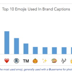 Top Brands Use The Registered Trademark Emoji A lot!